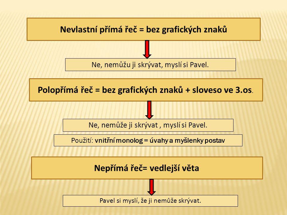 Nevlastní přímá řeč = bez grafických znaků Nepřímá řeč= vedlejší věta