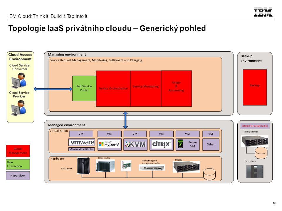 Topologie IaaS privátního cloudu – Generický pohled