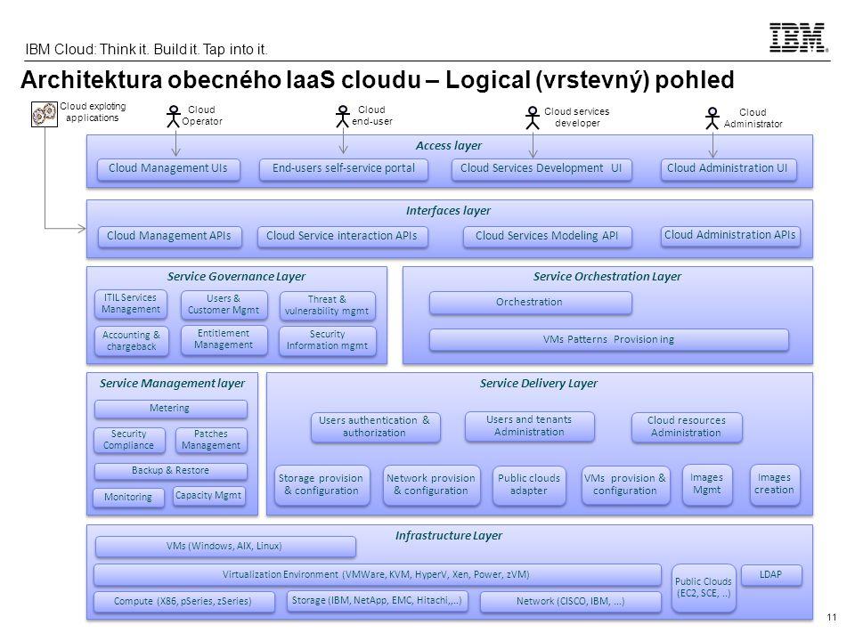 Architektura obecného IaaS cloudu – Logical (vrstevný) pohled