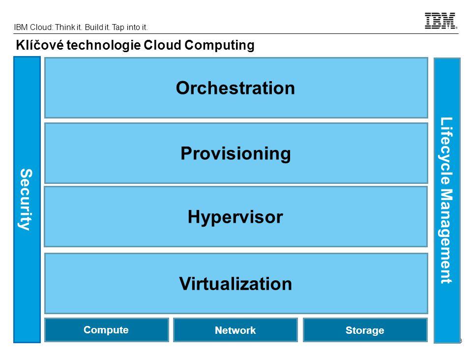 Klíčové technologie Cloud Computing