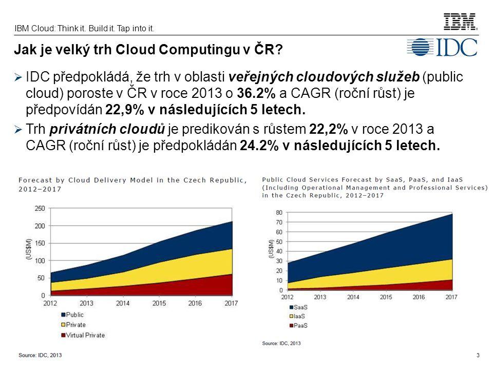 Jak je velký trh Cloud Computingu v ČR