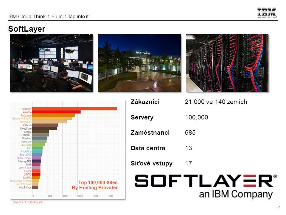 SoftLayer Zákazníci 21,000 ve 140 zemích Servery 100,000 Zaměstnanci