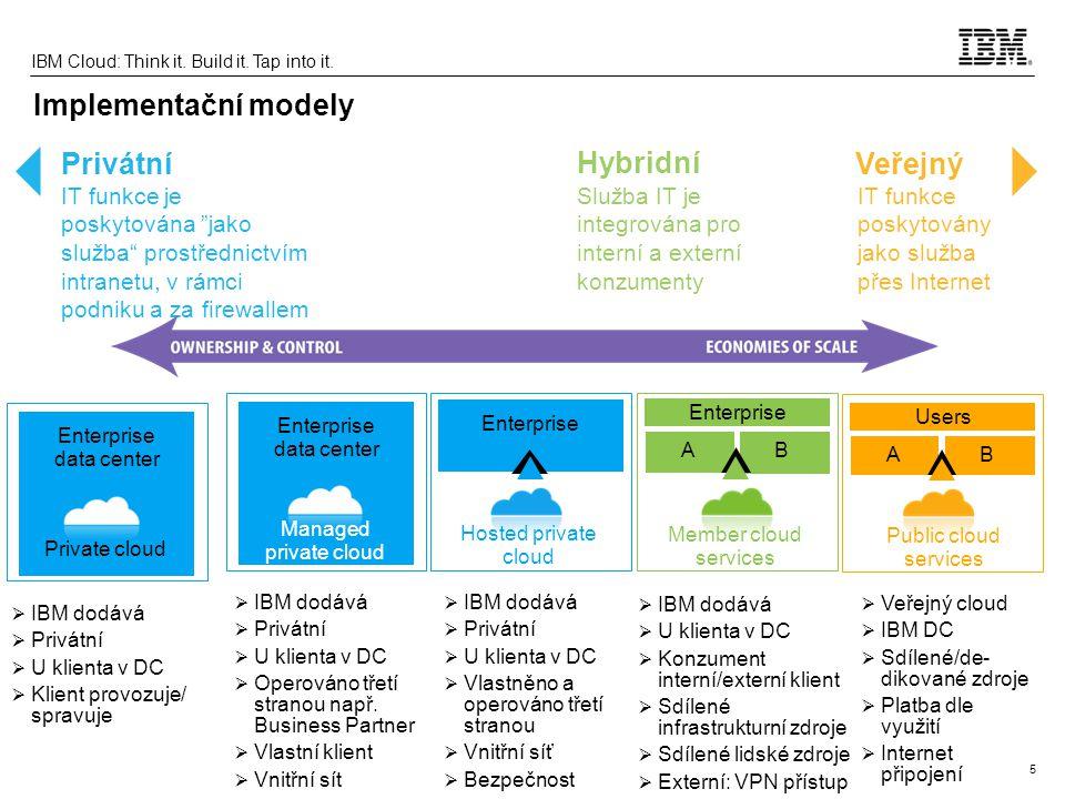Implementační modely Privátní Hybridní Veřejný