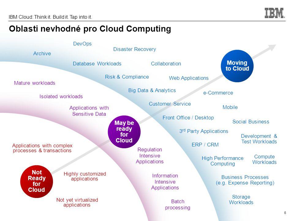 Oblasti nevhodné pro Cloud Computing