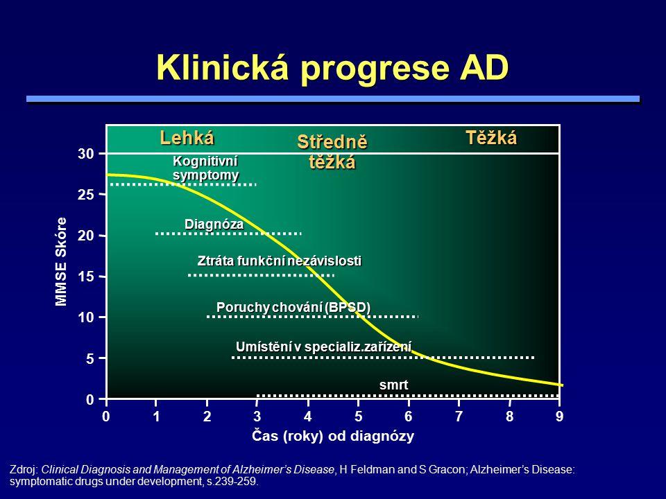 Klinická progrese AD Lehká Těžká Středně těžká 30 25 20 MMSE Skóre 15