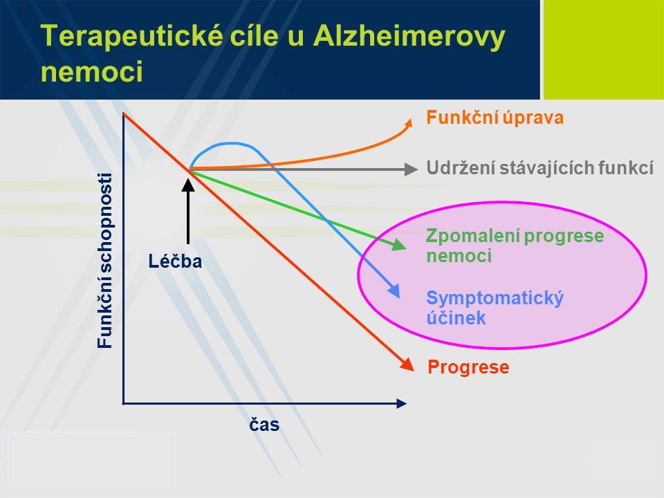 Terapeutické cíle u Alzheimerovy nemoci