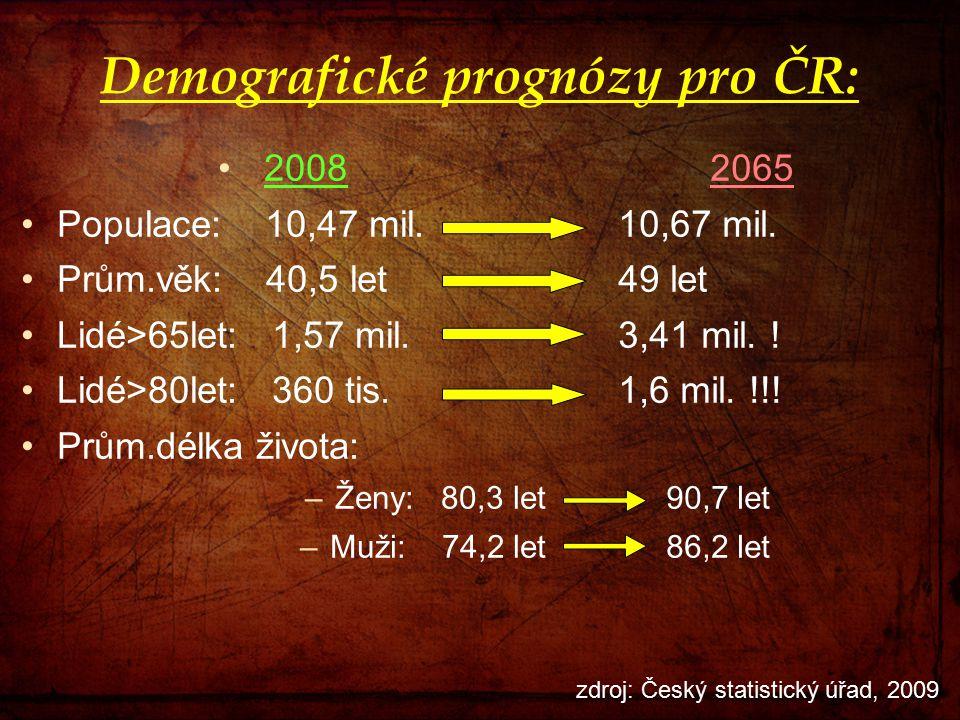 Demografické prognózy pro ČR:
