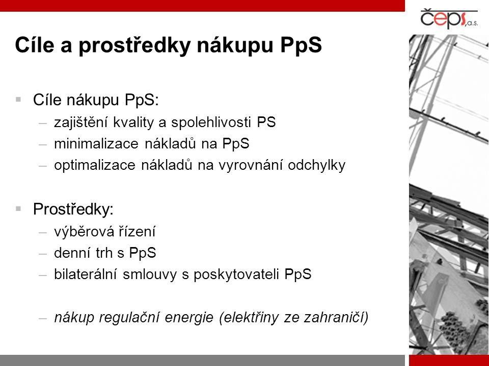 Cíle a prostředky nákupu PpS