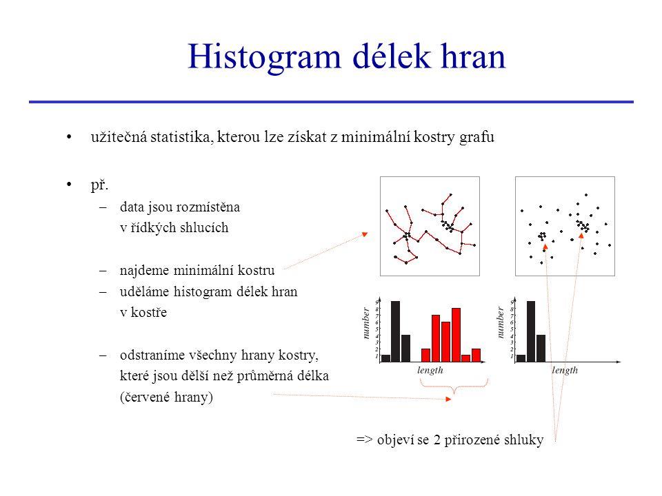 Histogram délek hran užitečná statistika, kterou lze získat z minimální kostry grafu. př. data jsou rozmístěna.