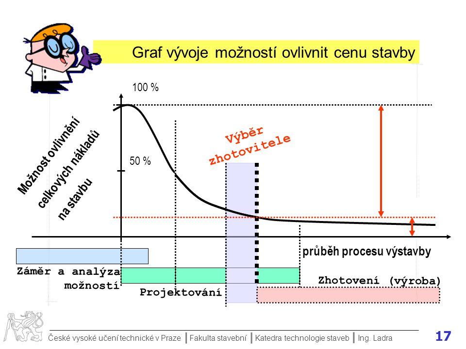 Graf vývoje možností ovlivnit cenu stavby
