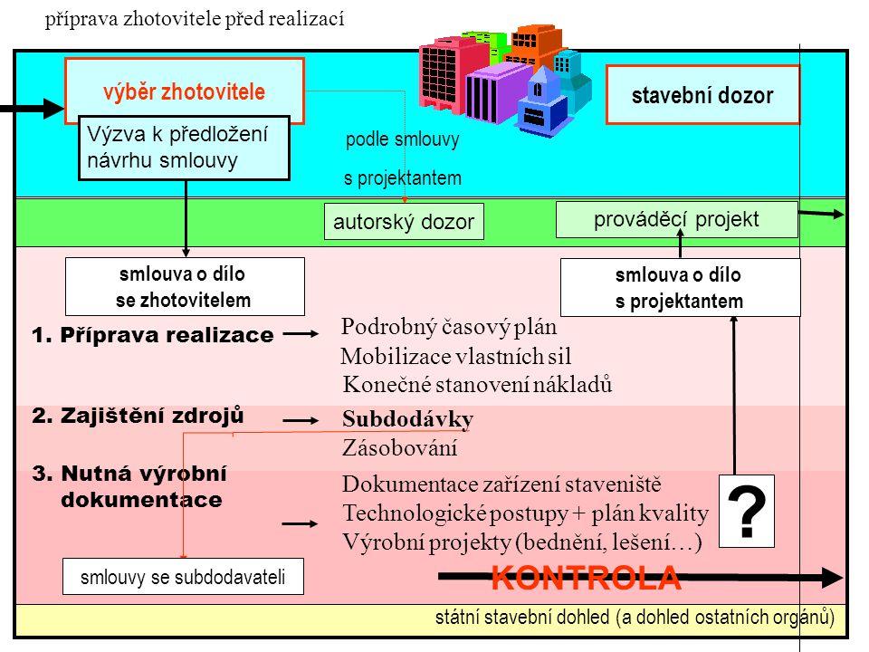 KONTROLA výběr zhotovitele stavební dozor Podrobný časový plán