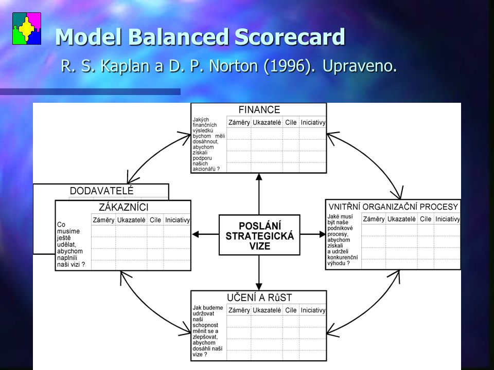 Model Balanced Scorecard R. S. Kaplan a D. P. Norton (1996). Upraveno.