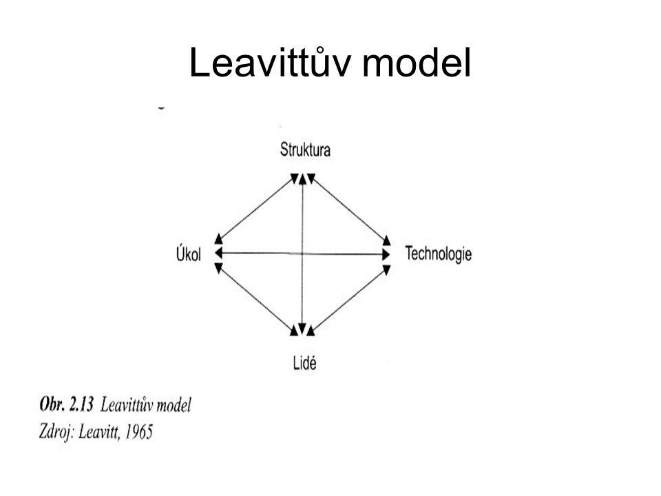 Leavittův model