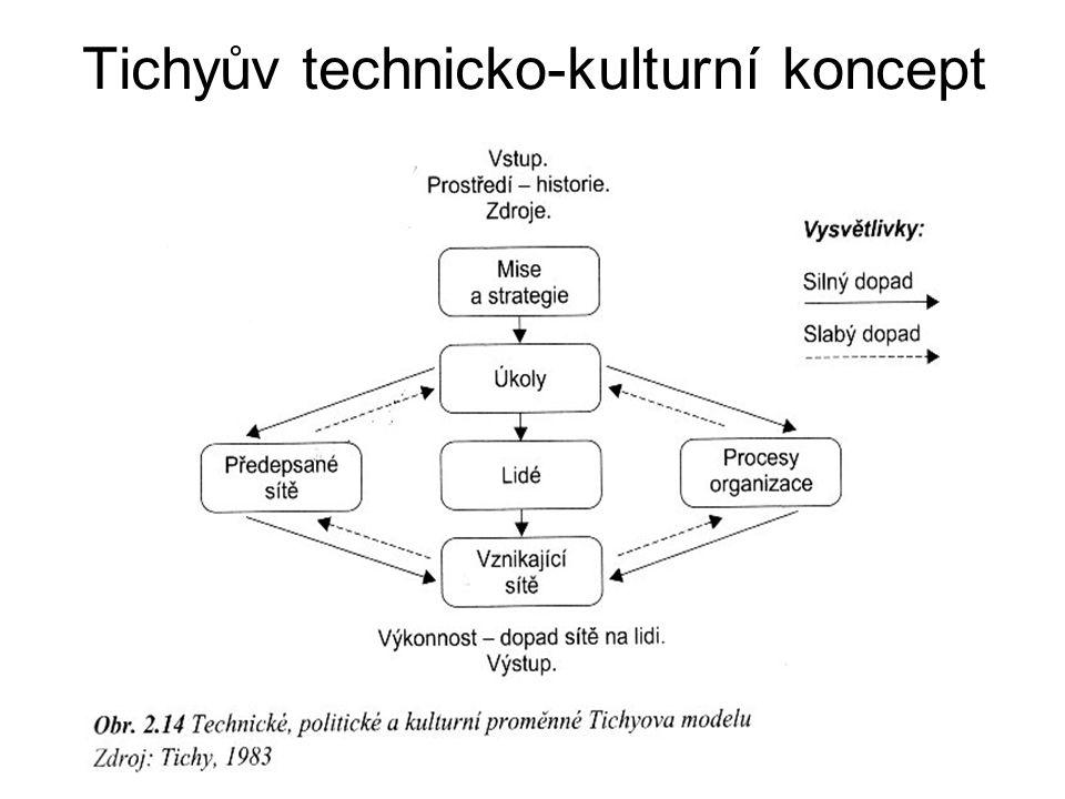Tichyův technicko-kulturní koncept