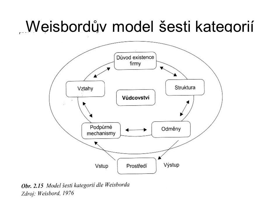 Weisbordův model šesti kategorií