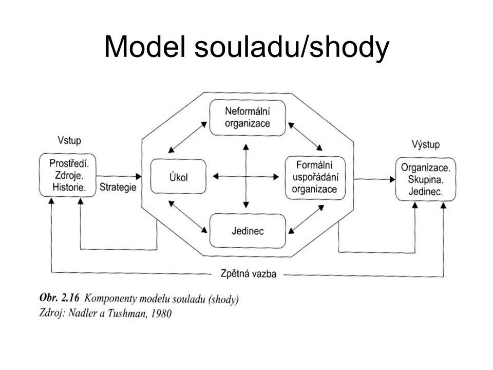 Model souladu/shody