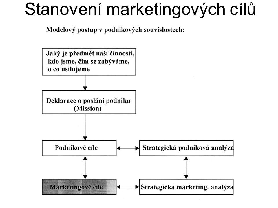 Stanovení marketingových cílů