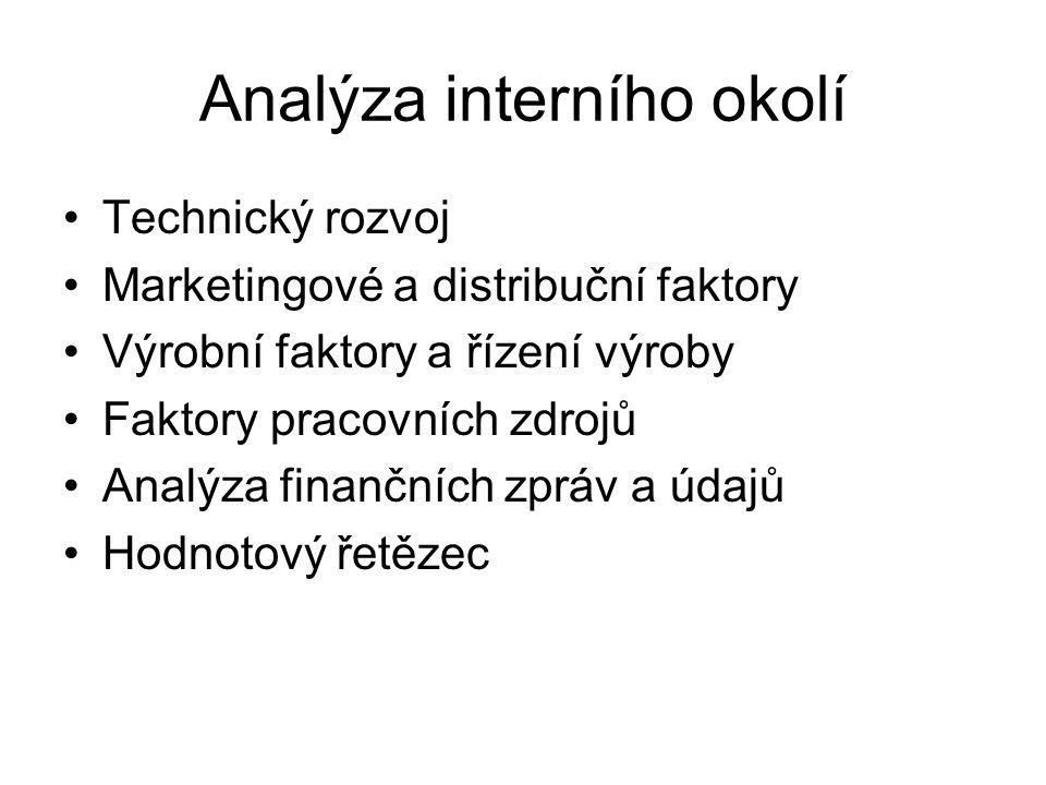 Analýza interního okolí
