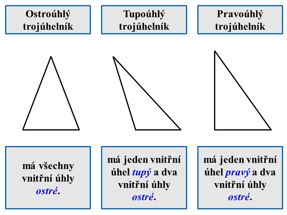 Ostroúhlý trojúhelník Tupoúhlý trojúhelník Pravoúhlý trojúhelník