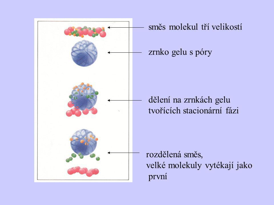 směs molekul tří velikostí