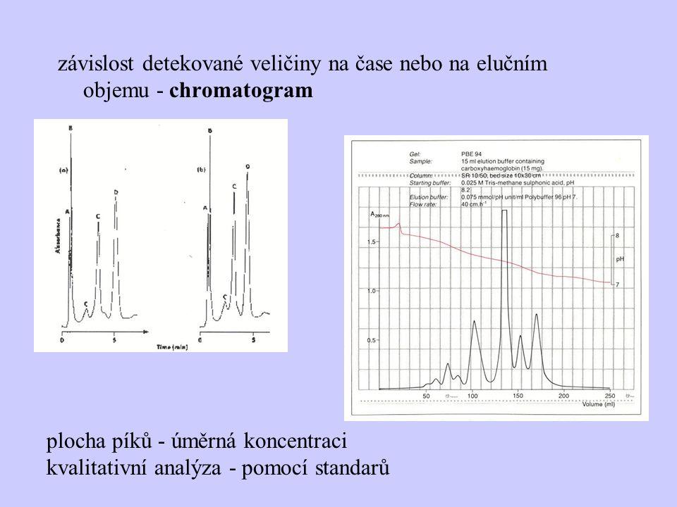 závislost detekované veličiny na čase nebo na elučním objemu - chromatogram