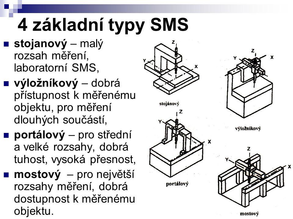 4 základní typy SMS stojanový – malý rozsah měření, laboratorní SMS,