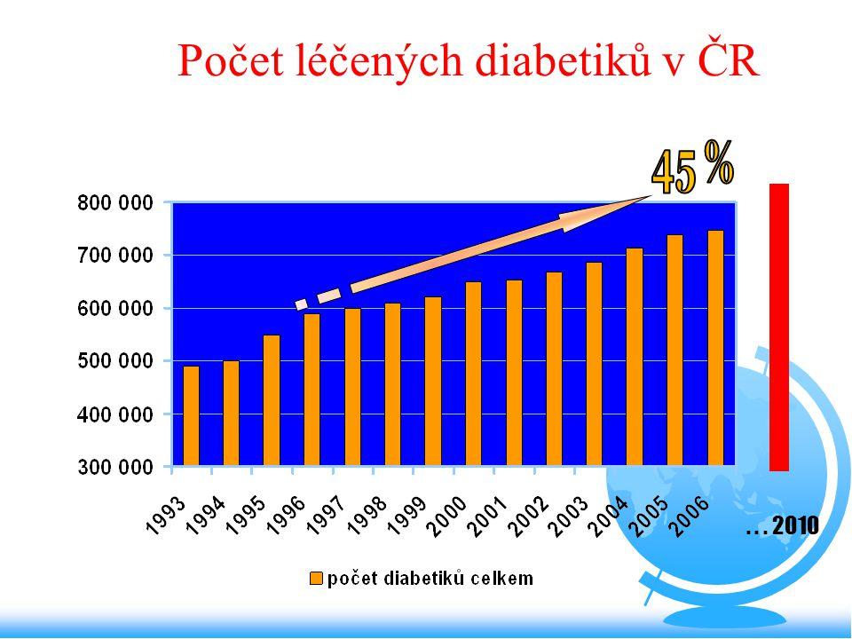 Počet léčených diabetiků v ČR