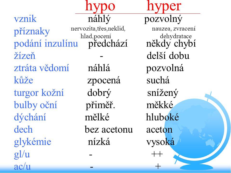 hypo hyper vznik náhlý pozvolný příznaky