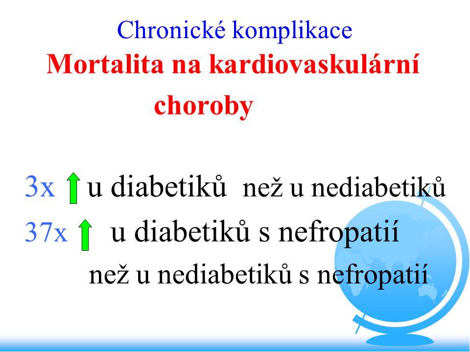 3x u diabetiků než u nediabetiků
