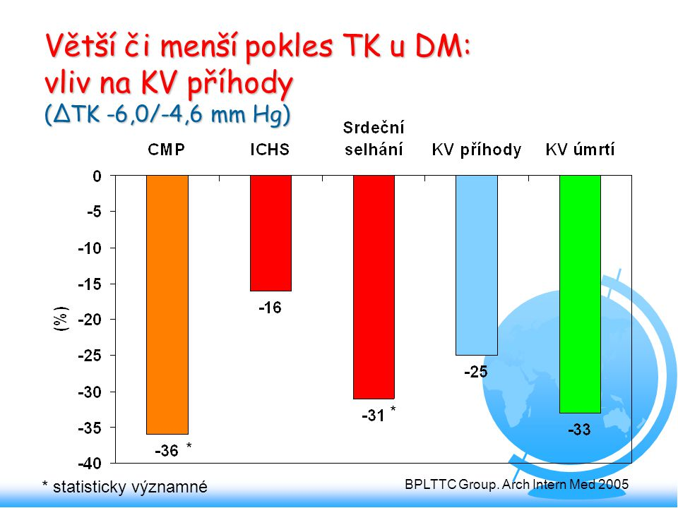 Větší či menší pokles TK u DM: vliv na KV příhody (ΔTK -6,0/-4,6 mm Hg)