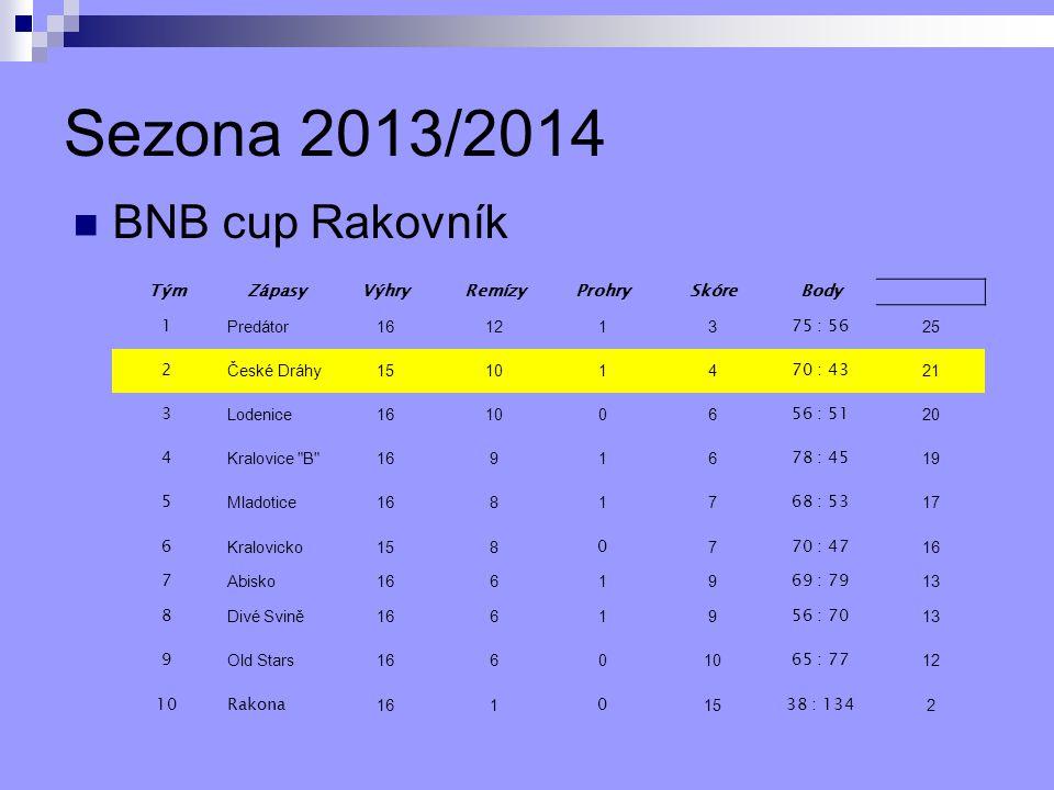 Sezona 2013/2014 BNB cup Rakovník Tým Zápasy Výhry Remízy Prohry Skóre