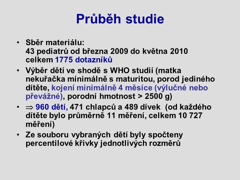 Průběh studie Sběr materiálu: