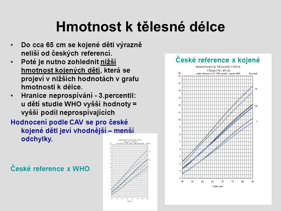 Hmotnost k tělesné délce