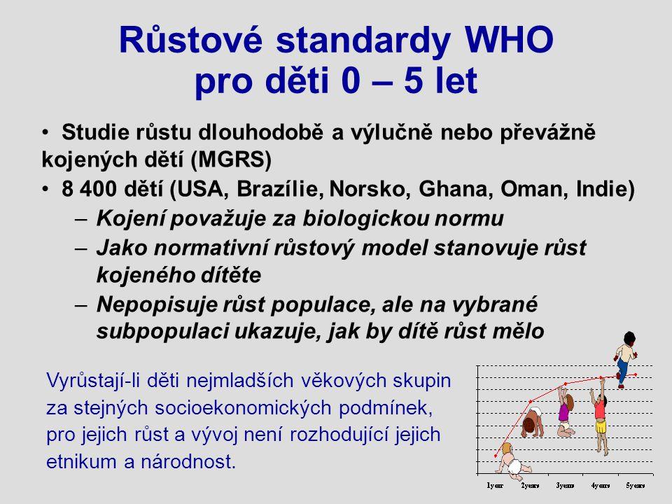 Růstové standardy WHO pro děti 0 – 5 let