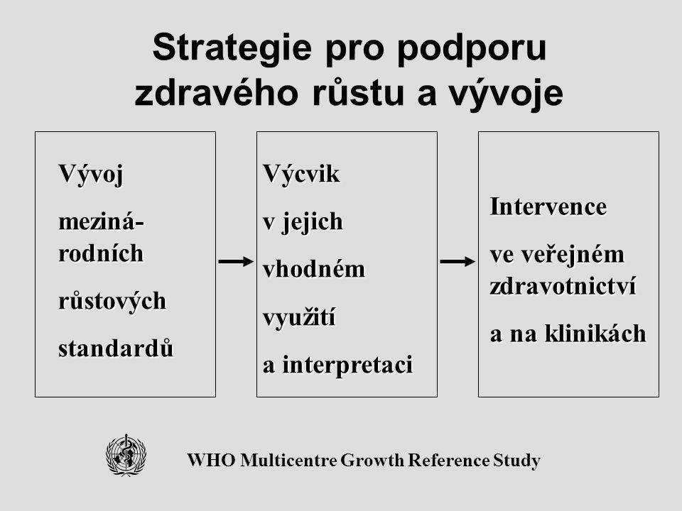 Strategie pro podporu zdravého růstu a vývoje