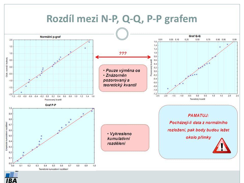 Rozdíl mezi N-P, Q-Q, P-P grafem