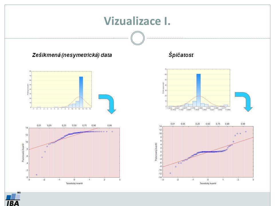 Vizualizace I. Zešikmená (nesymetrická) data Špičatost