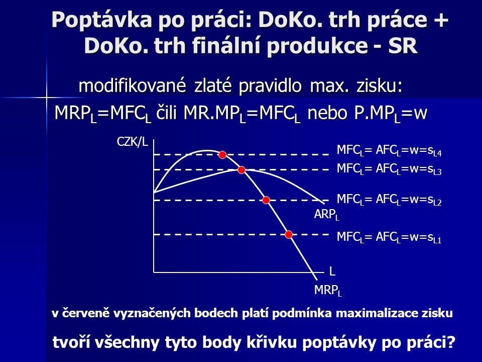 Poptávka po práci: DoKo. trh práce + DoKo. trh finální produkce - SR