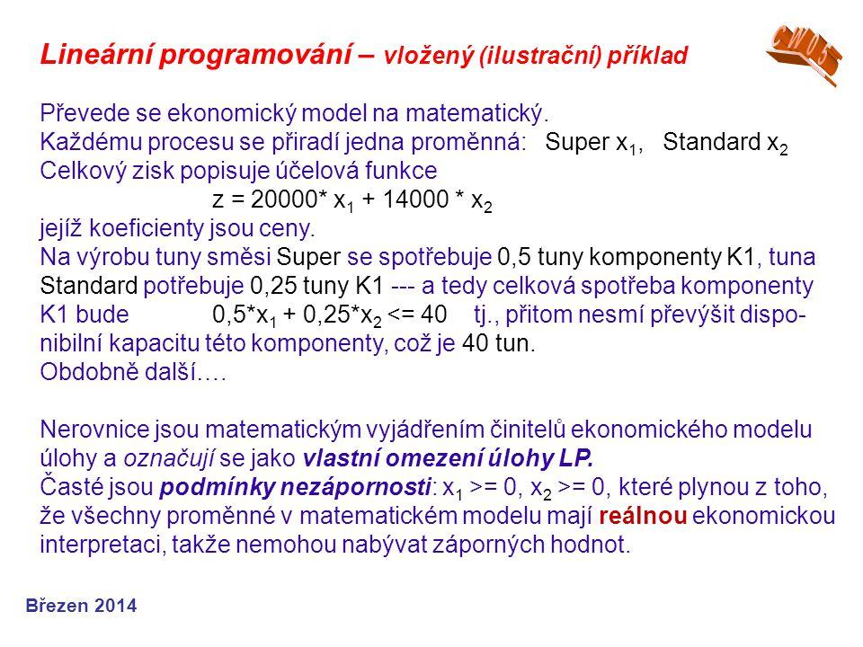 Lineární programování – vložený (ilustrační) příklad