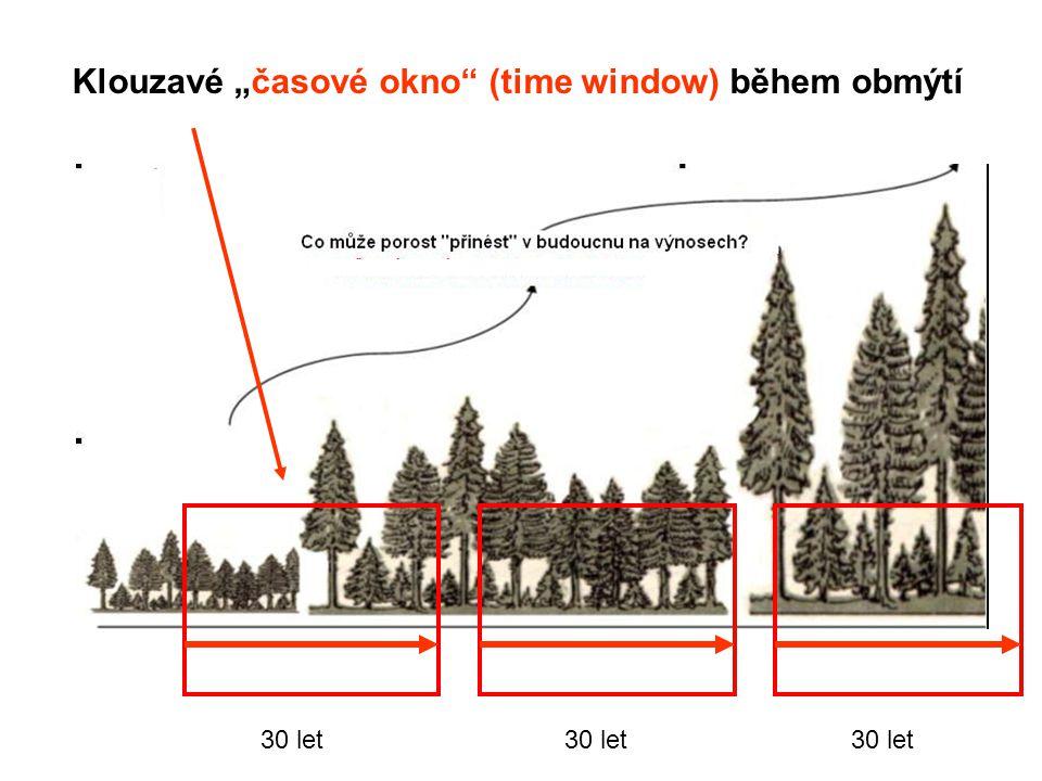"""Klouzavé """"časové okno (time window) během obmýtí"""