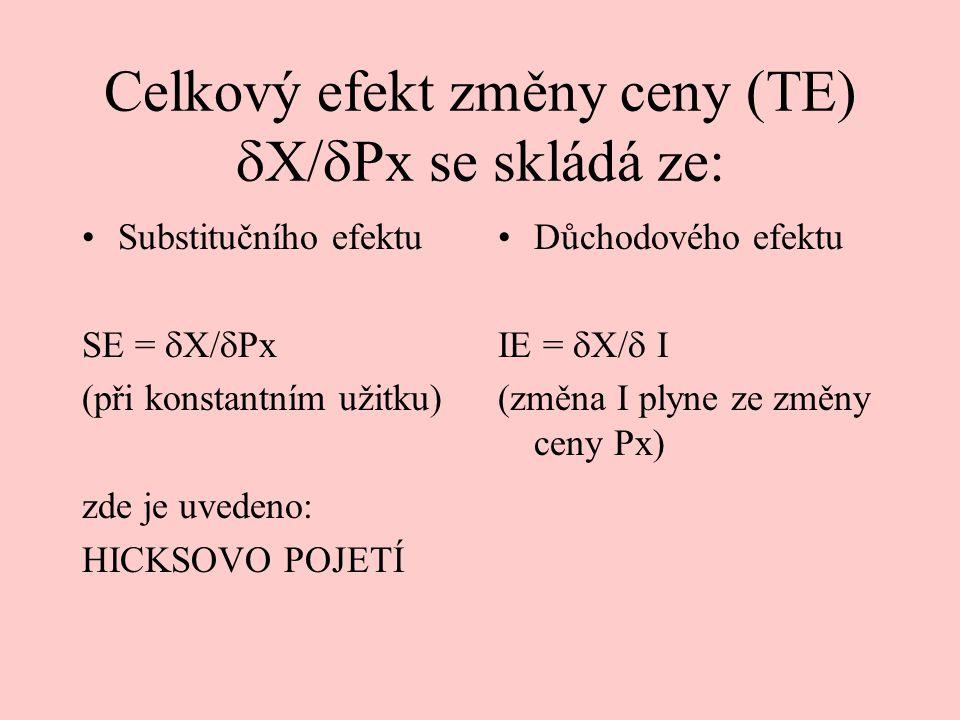 Celkový efekt změny ceny (TE) X/Px se skládá ze: