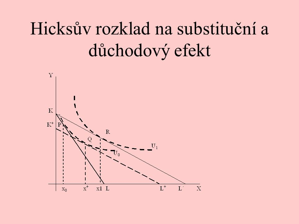 Hicksův rozklad na substituční a důchodový efekt