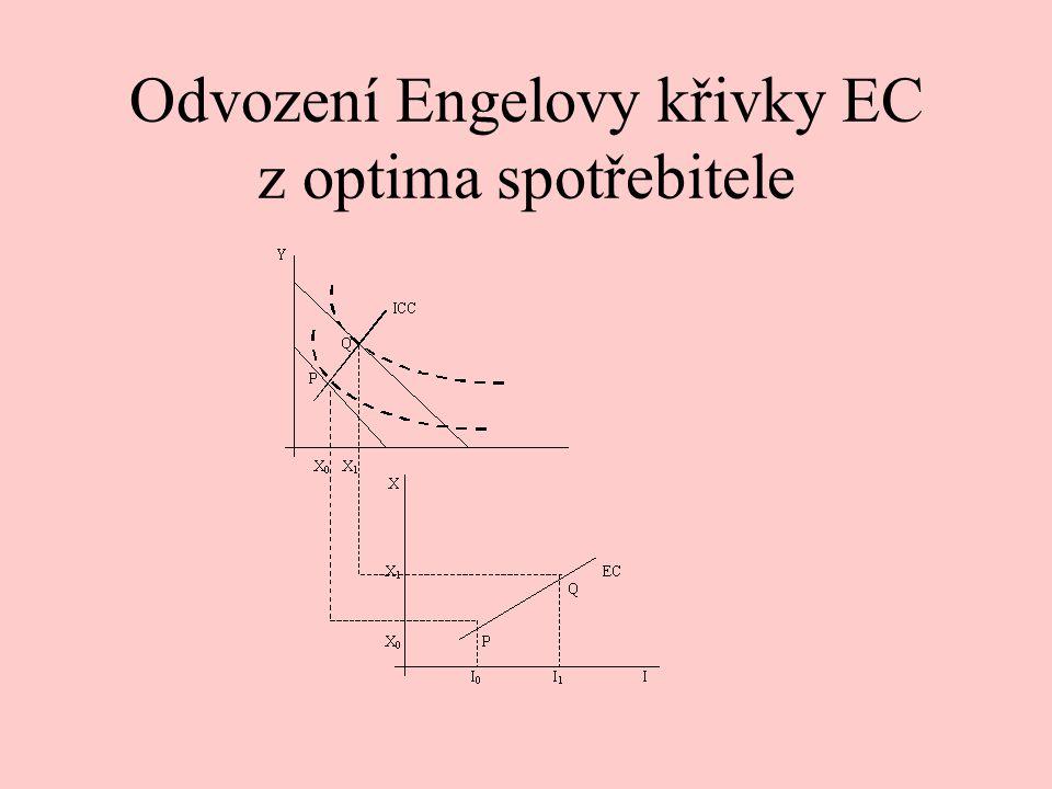 Odvození Engelovy křivky EC z optima spotřebitele