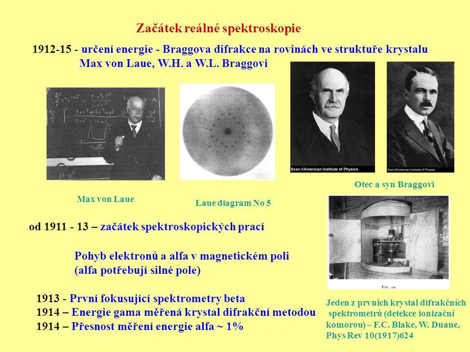 Začátek reálné spektroskopie