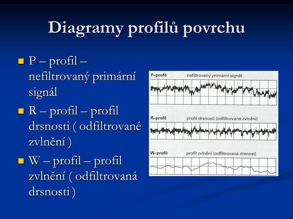 Diagramy profilů povrchu