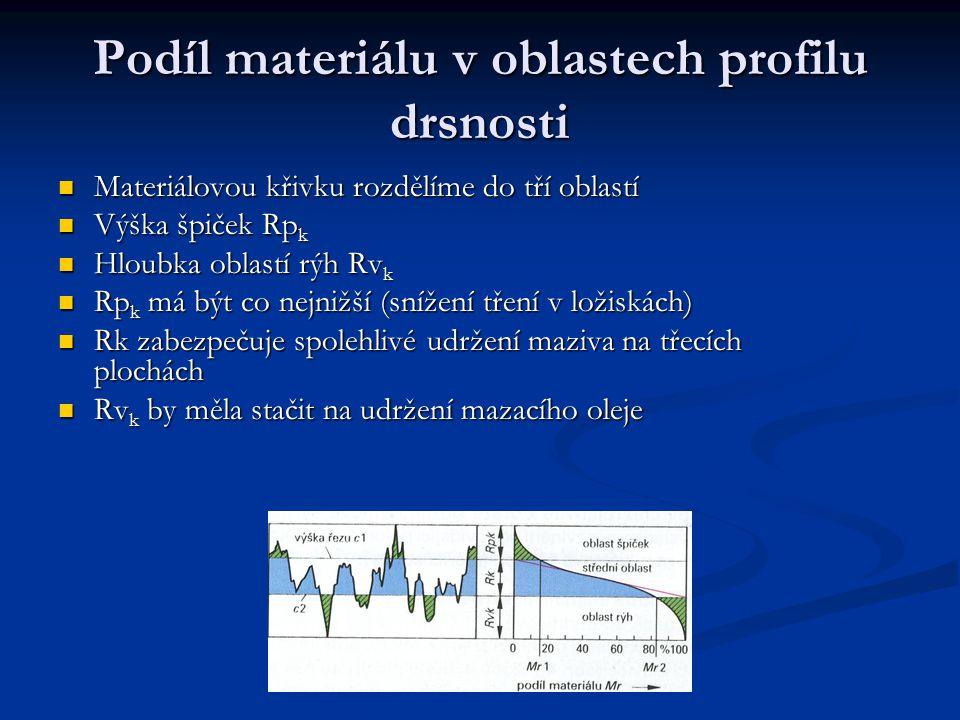 Podíl materiálu v oblastech profilu drsnosti