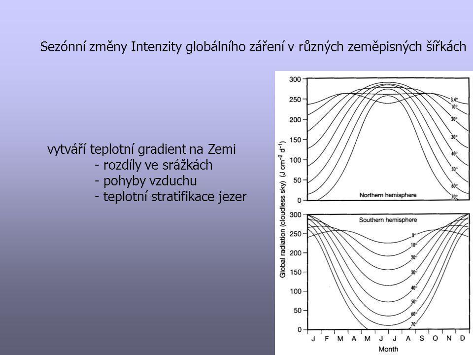 Sezónní změny Intenzity globálního záření v různých zeměpisných šířkách