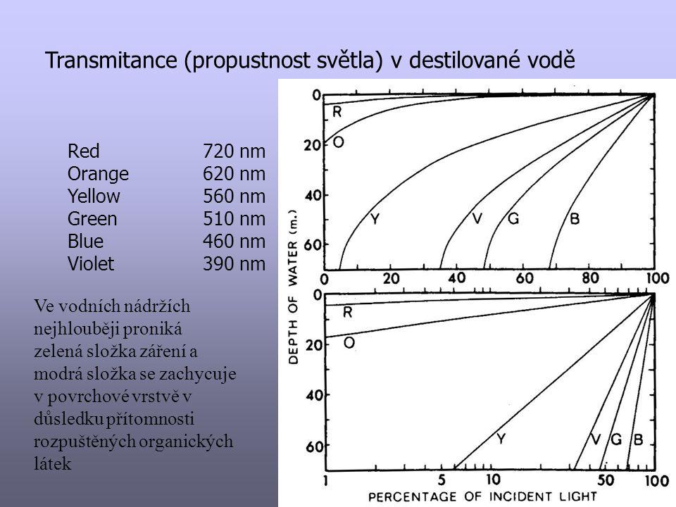 Transmitance (propustnost světla) v destilované vodě