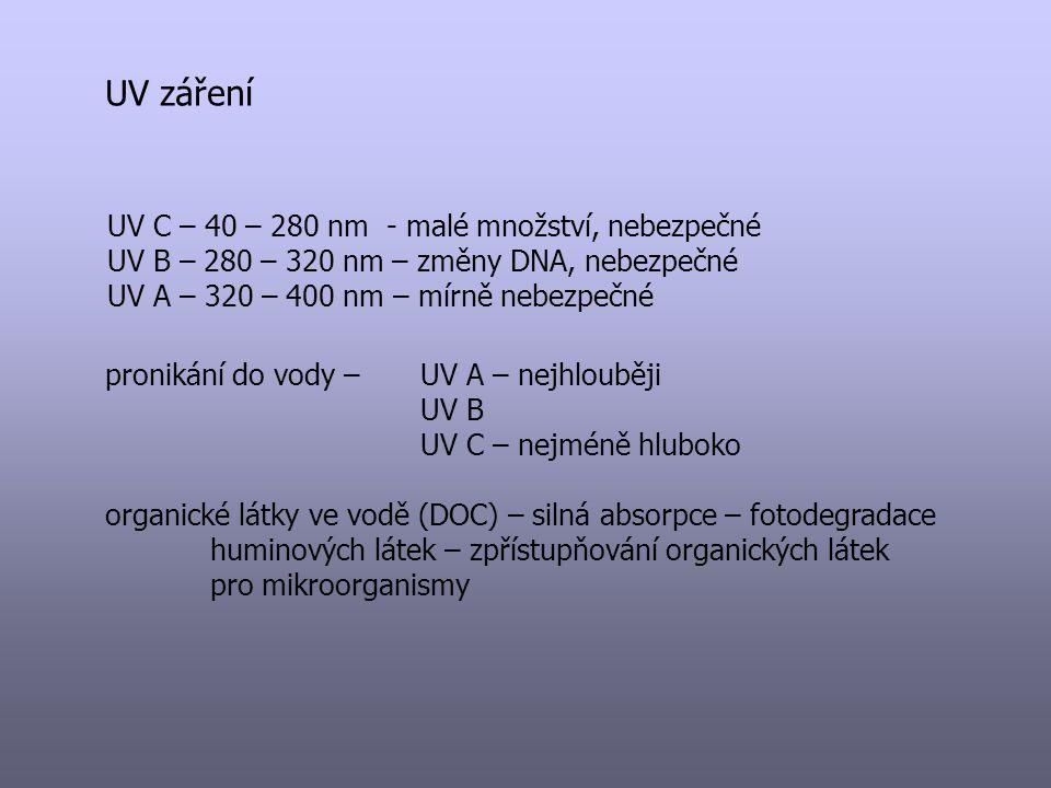 UV záření UV C – 40 – 280 nm - malé množství, nebezpečné