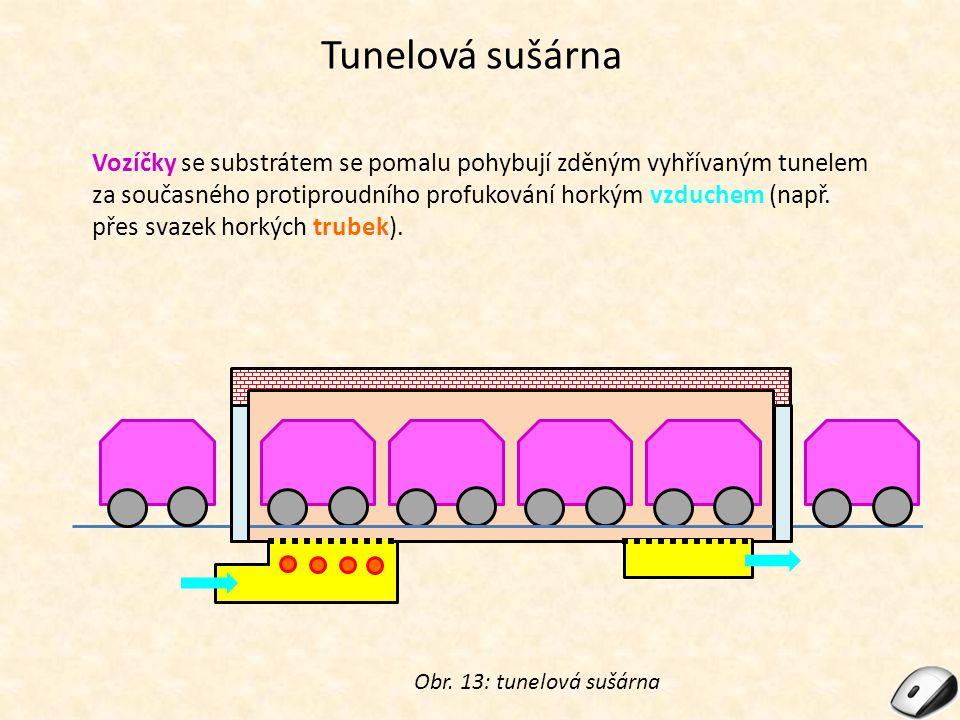 Tunelová sušárna